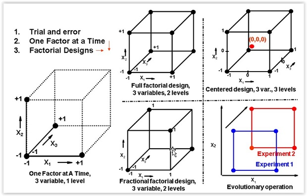 Happy's Essential Skills: Design of Experiments
