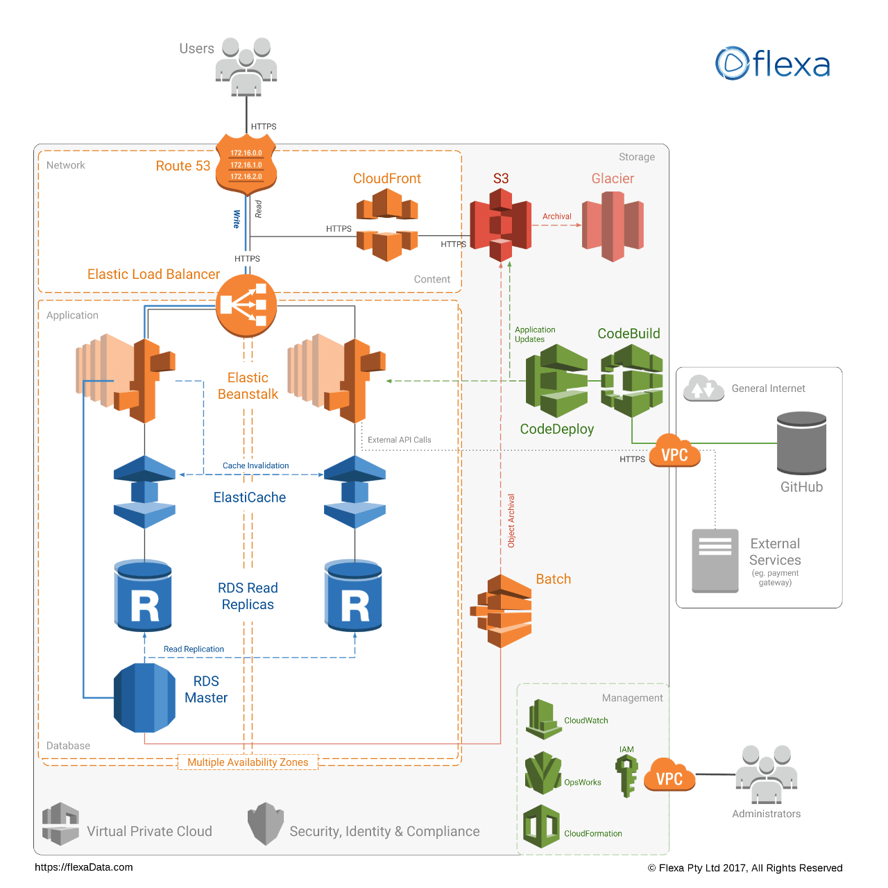 j2ee architecture diagram 3 phase transformer wiring scalable web application amazon aws cloud