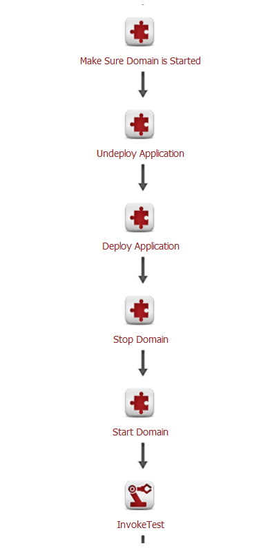 Automate Deployments to GlassFish Application Server