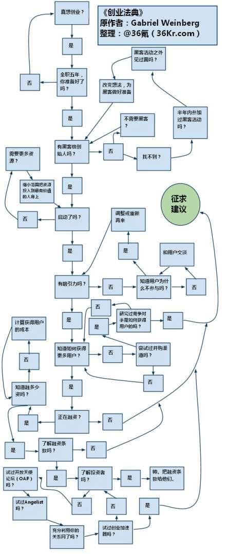 創業流程圖 | 我的網上記錄本
