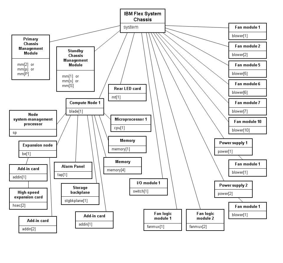 Flex SystemChassis Management Module command-line