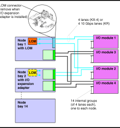 lom i o adapter and network switch connections [ 1985 x 1954 Pixel ]