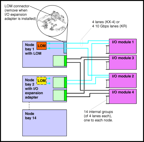 small resolution of lom i o adapter and network switch connections