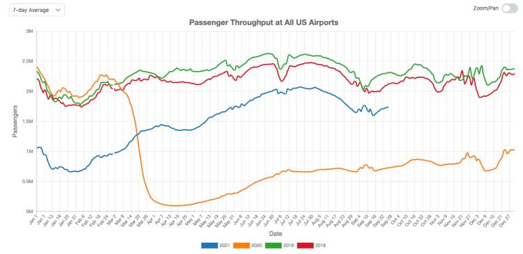 Passenger Throughput at All US Airports