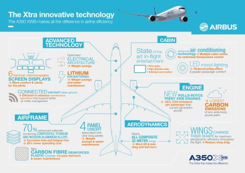 A350XWB Infographic