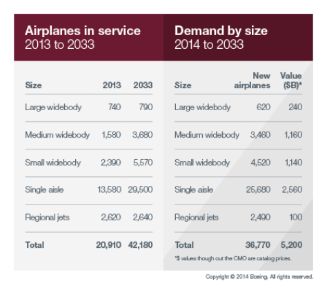 Long-Term Forecast 2014/Boeing