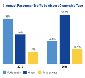 2016_ACI_EUROPE_REPORT__The_Ownership_of_Europe_s_Airports_web_version_pdf__page_5_of_34_