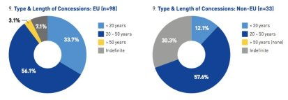 Source: ACI-Europe
