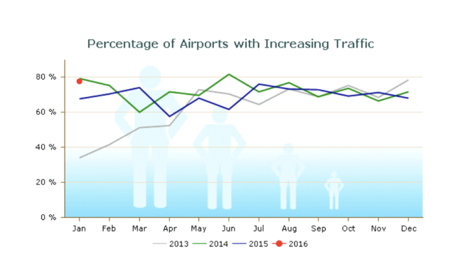 Airport_Traffic_Report_-_January_2016_pdf__page_7_of_11_