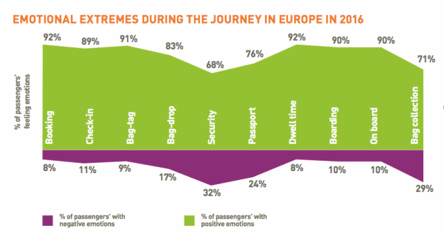 passenger-it-trends-survey-factsheet-europe_pdf__page_2_of_2_