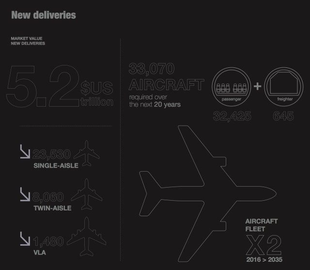 Airbus_Global_Market_Forecast_2016-2035_Leaflet-2, New Deliveries