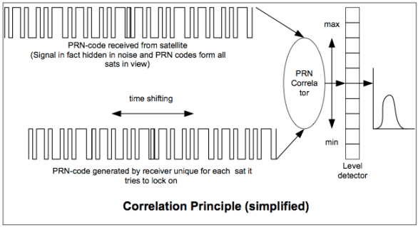 Correlation Principle (simplified)