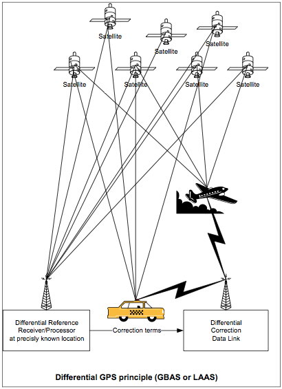 Differential GPS principle (GBAS or LAAS)