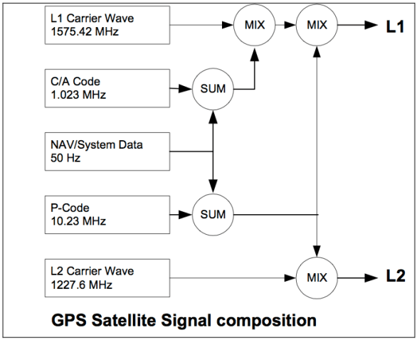 GPS Satellite Signal composition