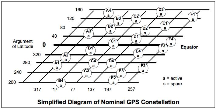 4  gps segments
