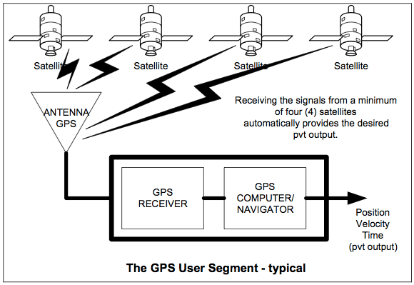 The GPS User Segment - typical