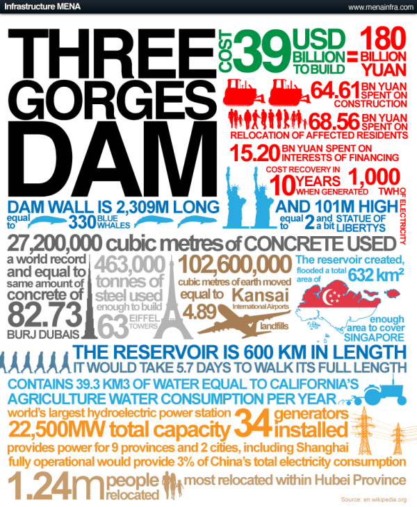 Three Gorges Dam Infographic