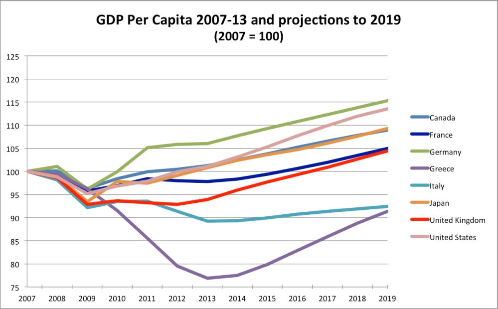 medium resolution of gdp per capita imf