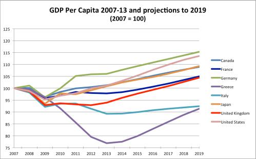 small resolution of gdp per capita imf
