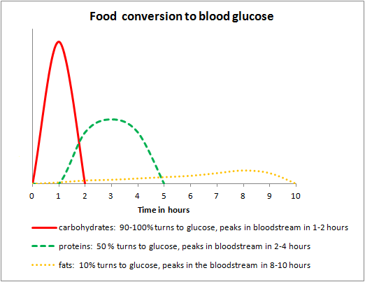 Food-conversion-to-blood-glucose-chart.png