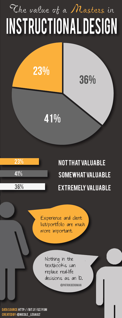 [infographic] The Value Of A Masters In Instructional