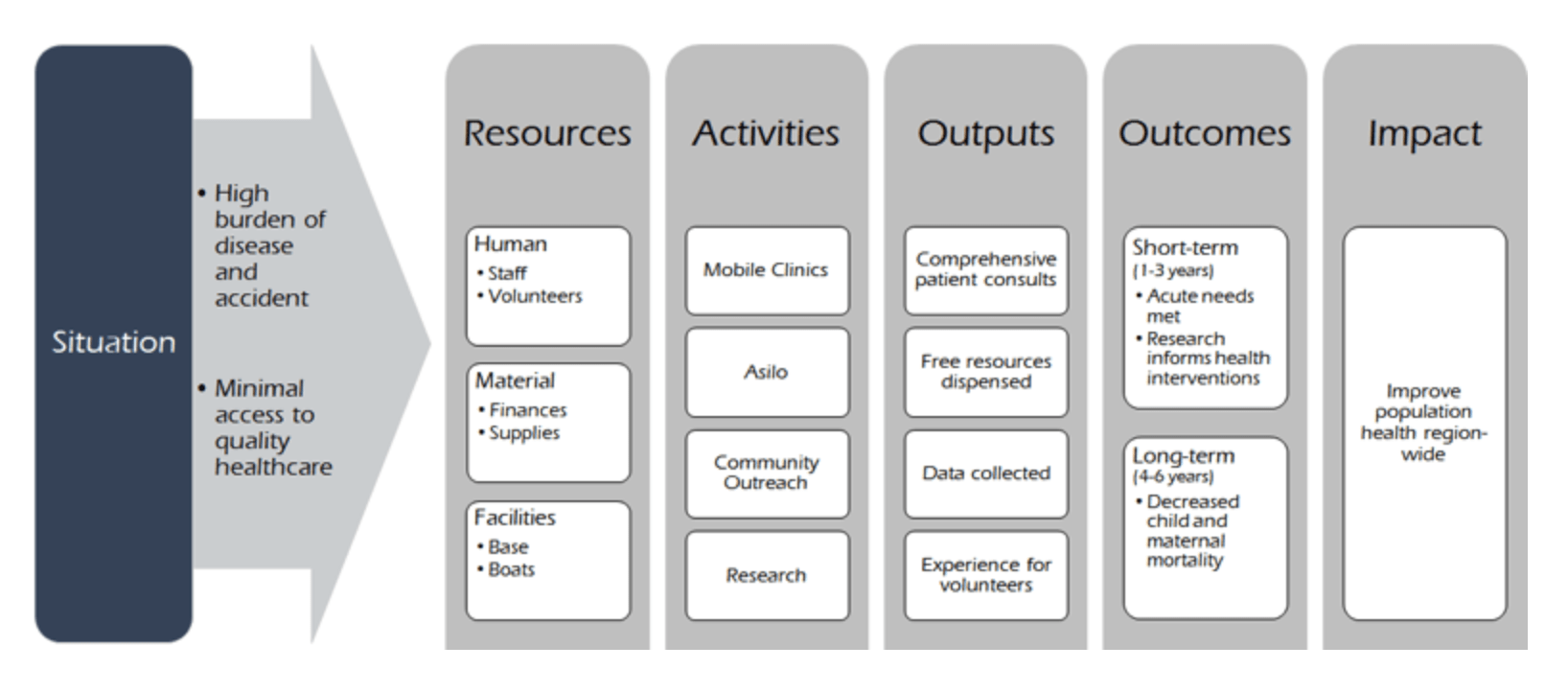 Logic Model of Our Vision