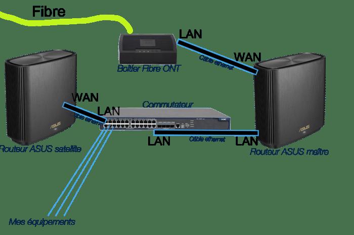 Routeur ASUS ZenWiFi AX XT8 (RT-AX95Q)