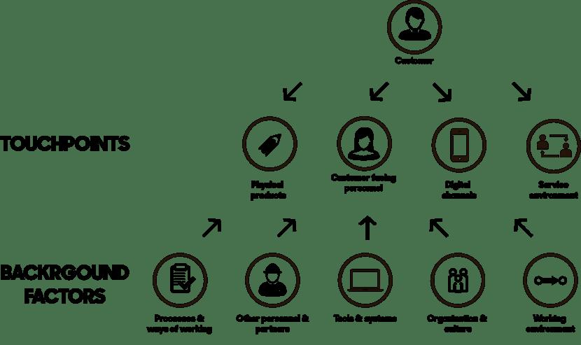 Beyond Measurement: Designing Excellent Customer