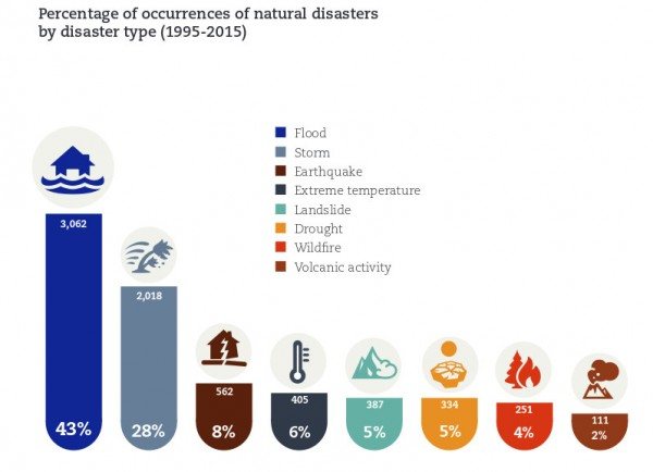 Natural disasters by type, 1995 to 2015. Image: UNISDR / CRED