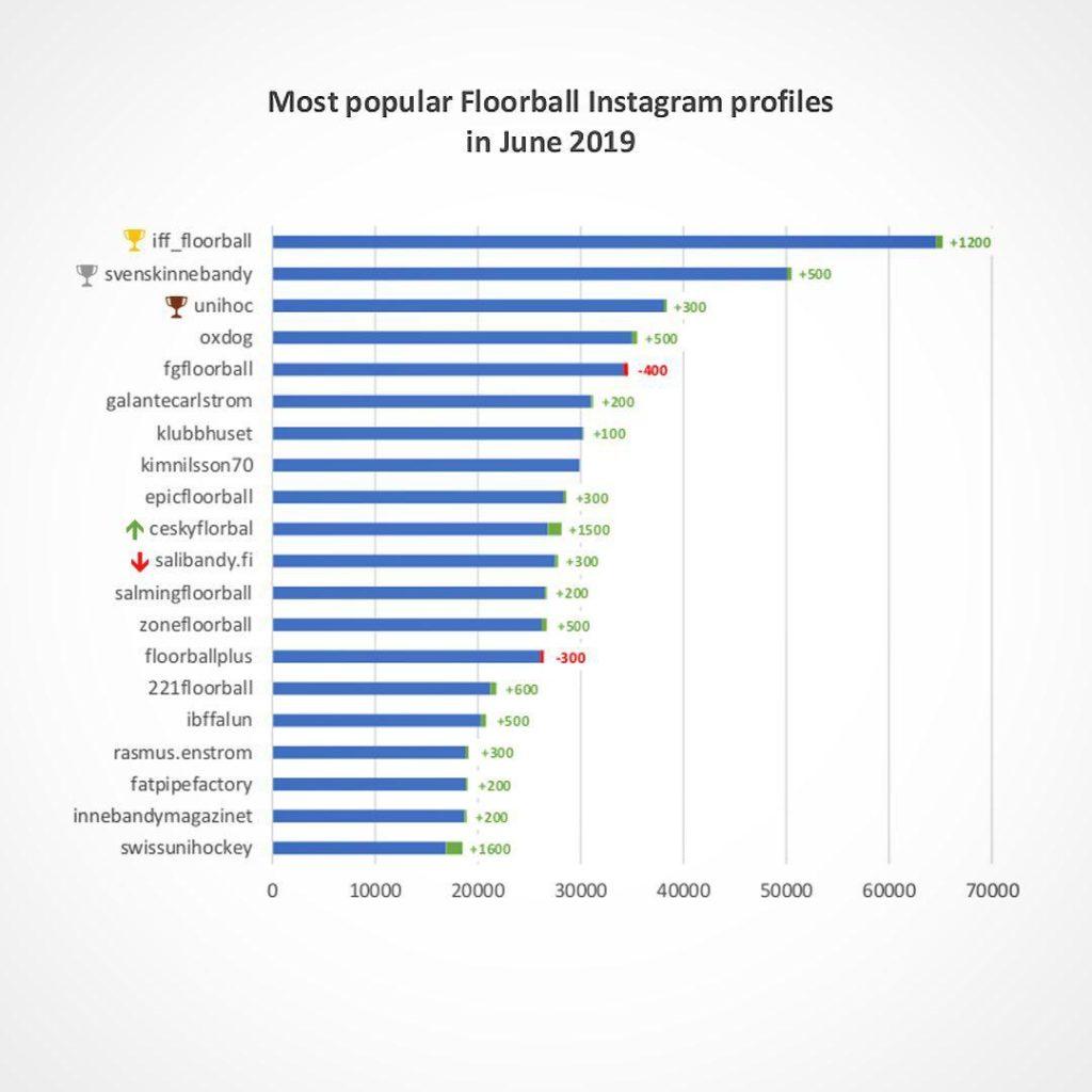Самые популярные floorball аккаунты в instagram
