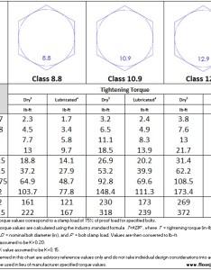 Metric bolt reference torque chart class also  rh floorjacked