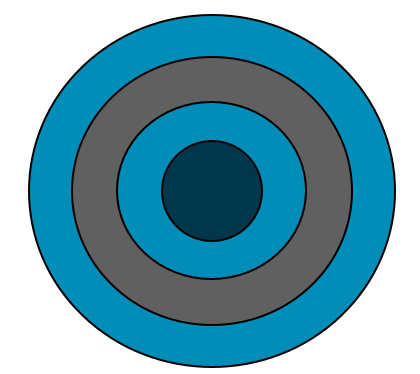 Core Business Rings of Defense