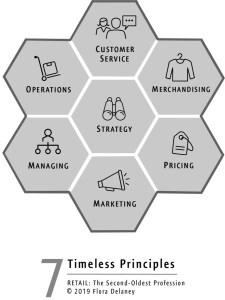 Retail 7 Timeless Principles