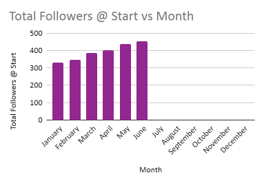 Total Follower @ Start of Month