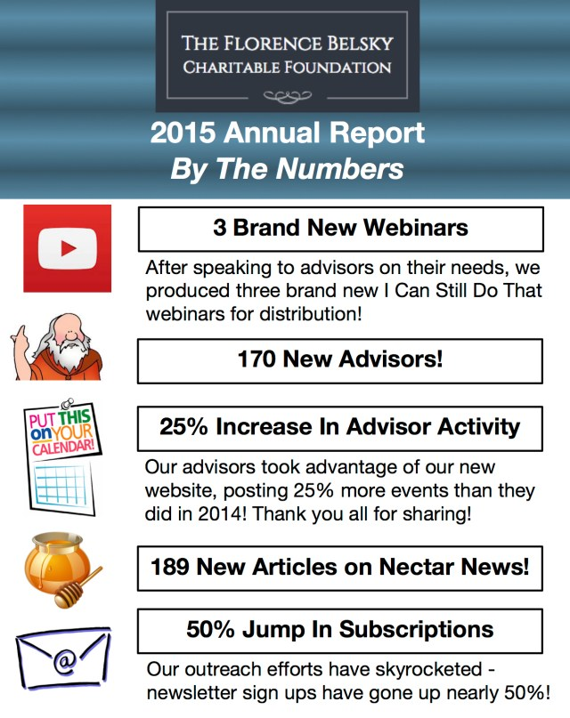2015 Annual Report by the numbers