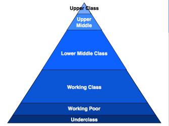 Social Hierarchy Pyramid