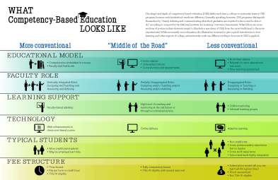 what-competency-based-education-looks-like-full