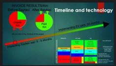 Timeline & Technology