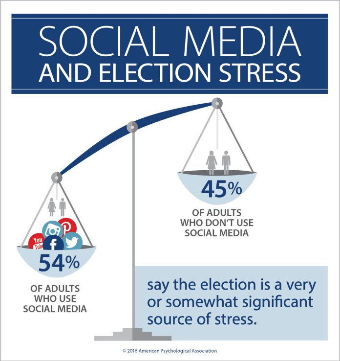 Social media and 2016 election stress