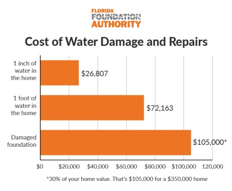 Calculate Gutter and Drainage Capacity for Greater Orlando