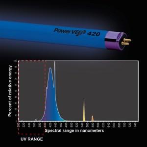 Hortilux PowerVEG T5 4' 420 Blue Grow Light