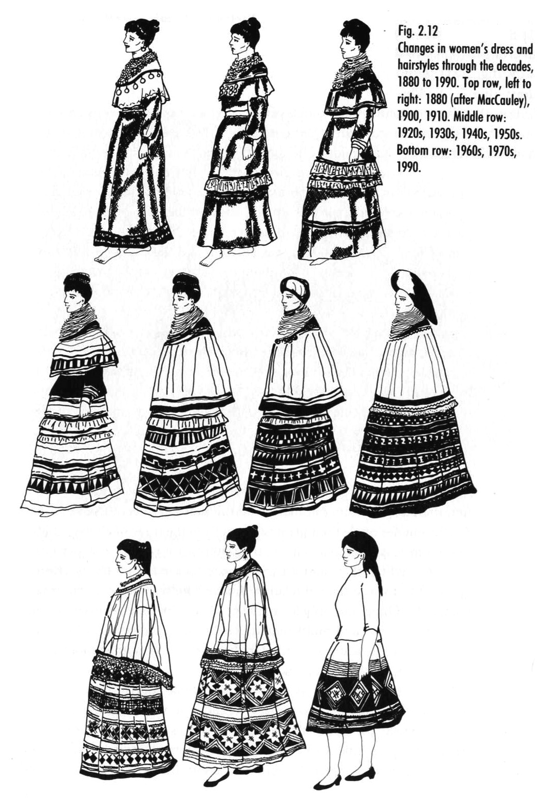 floridamuseumproject / Clothing Timeline: Women