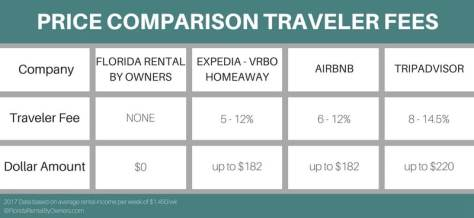 Price, Comparison, Traveler, Fees