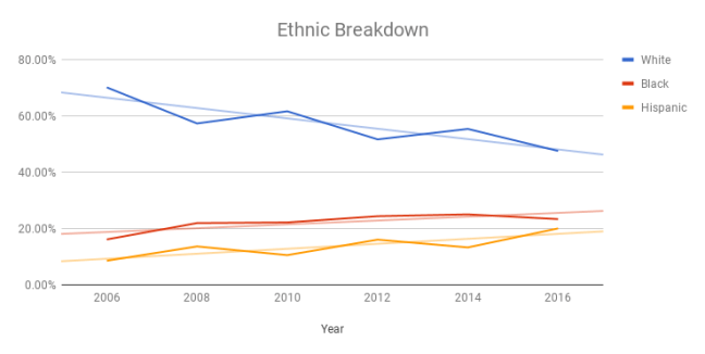 2006-2016 Ethnic Breakdown