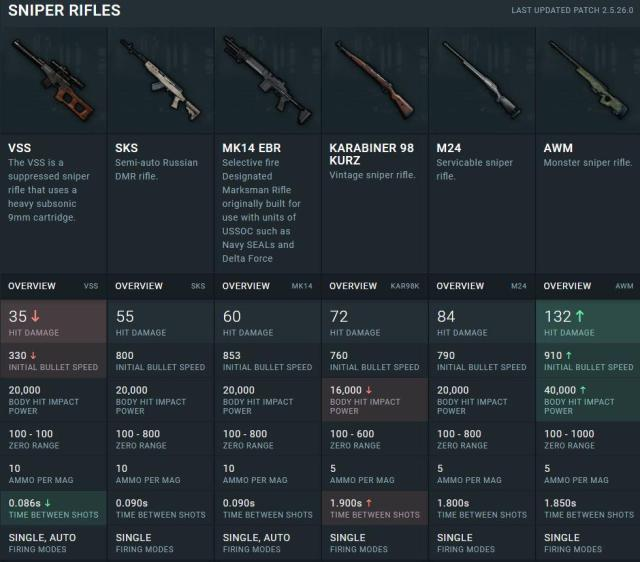 PUBG MOBILE All Weapon Damage Stats - List of Damage by All Guns