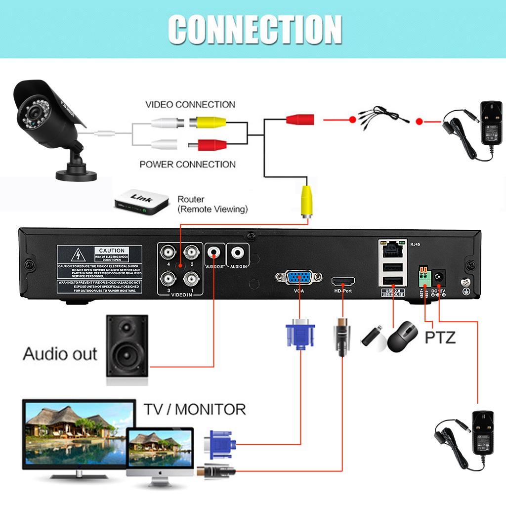 cctv wiring diagram connection 30 wiring diagram images cctv wiring diagram connection pdf cctv camera wiring [ 1024 x 1024 Pixel ]