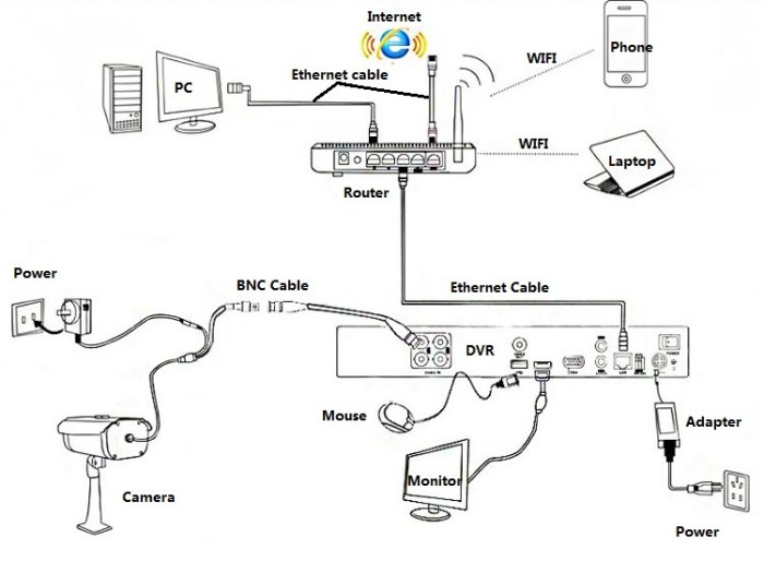 security camera wiring diagram schematic floureon cctv wiring diagram  floureon cctv wiring diagram