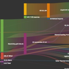 Sankey Diagram Of Wind Spotlight Wiring Hilux How To Make A Or Alluvial In Flourish The Blog Data Visualisation Storytelling