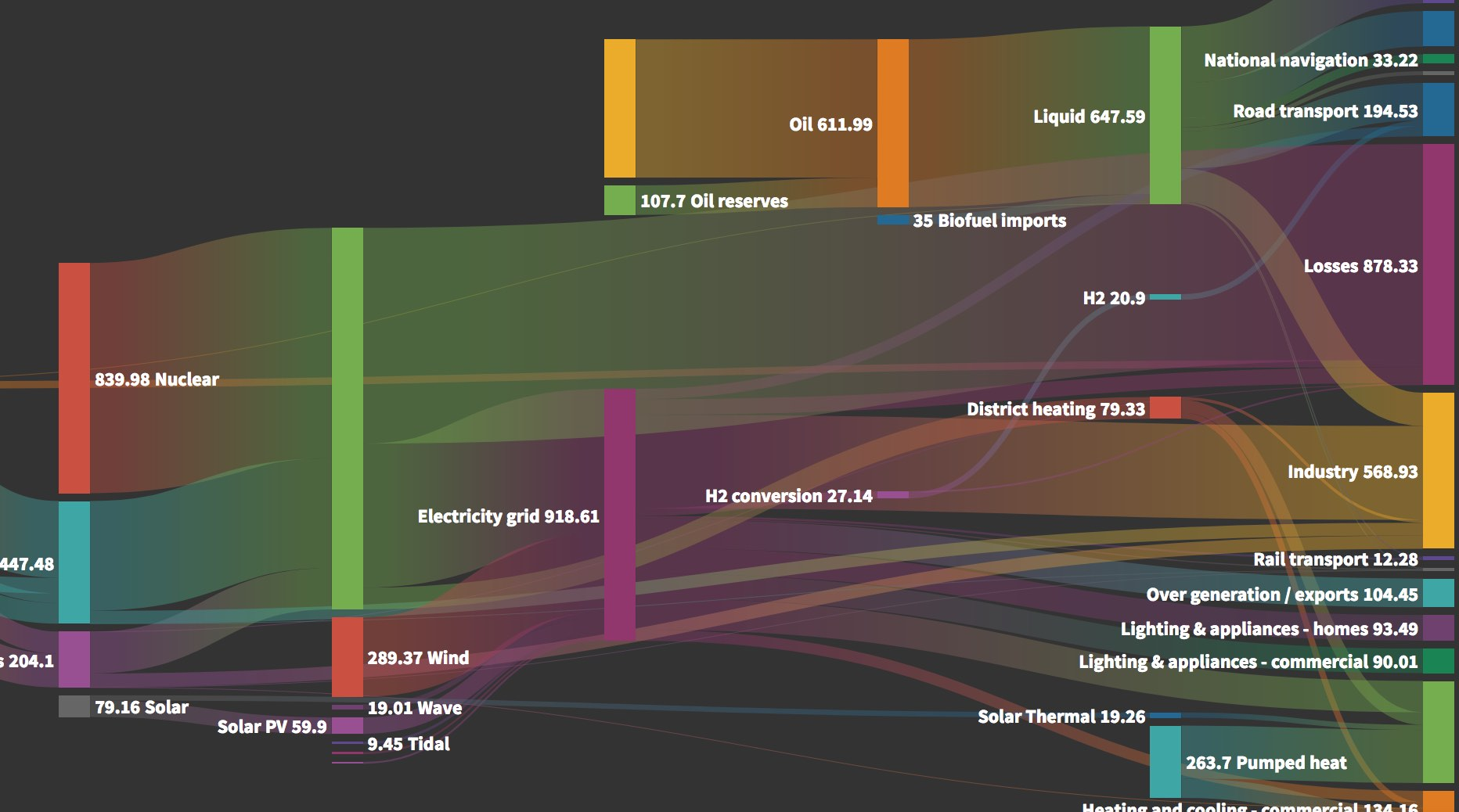 how to draw a sankey diagram scale toyota tundra engine make or alluvial in flourish the blog data visualisation storytelling
