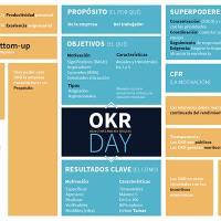 Hoy participamos en el OKR Day: preguntas y respuestas sobre OKR